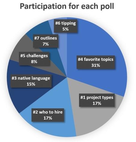 poll part chart